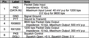 yaesu interface table